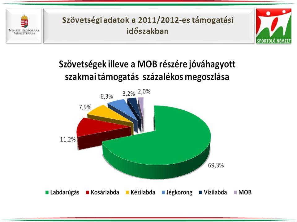 Szövetségi adatok a 2011/2012-es támogatási időszakban