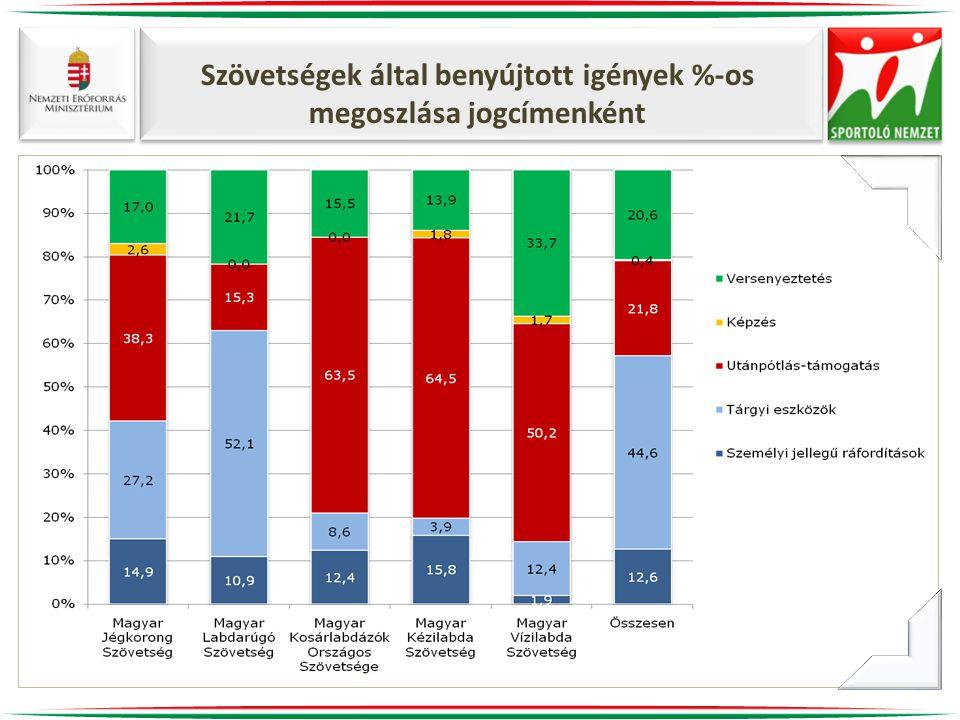 Szövetségek által benyújtott igények %-os megoszlása jogcímenként