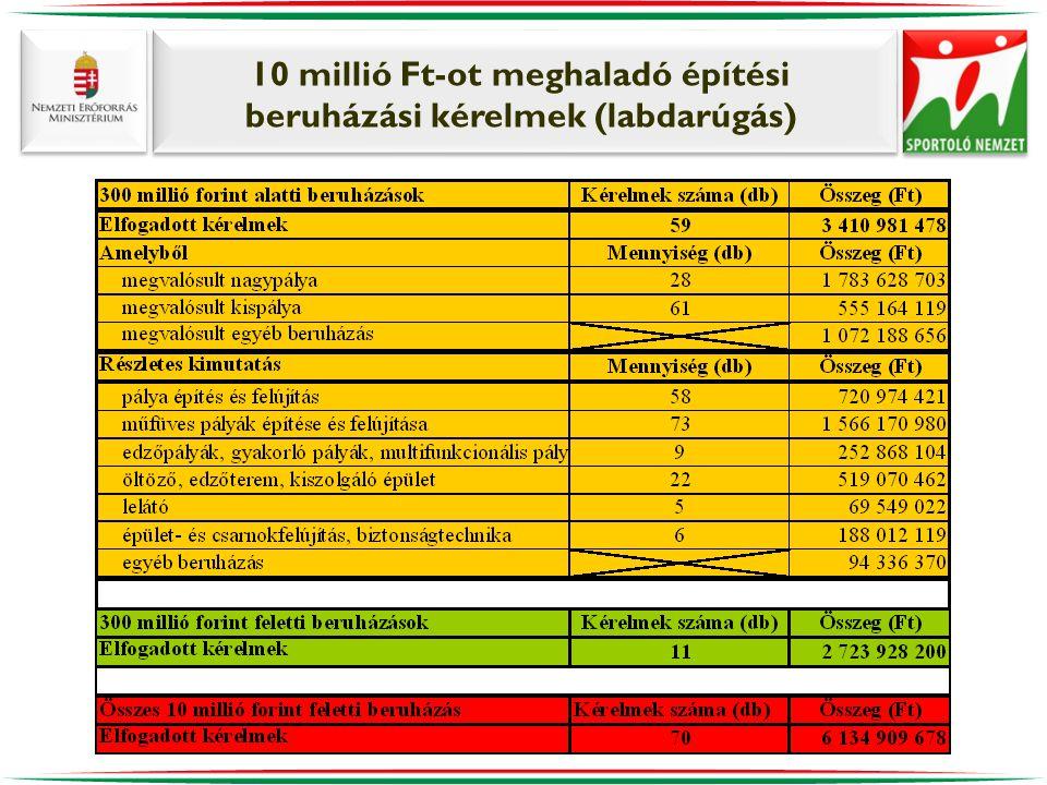 10 millió Ft-ot meghaladó építési beruházási kérelmek (labdarúgás)