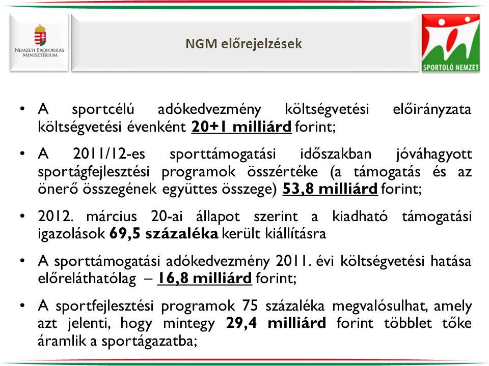 NGM előrejelzések •A sportcélú adókedvezmény költségvetési előirányzata költségvetési évenként 20+1 milliárd forint; •A 2011/12-es sporttámogatási időszakban jóváhagyott sportágfejlesztési programok összértéke (a támogatás és az önerő összegének együttes összege) 53,8 milliárd forint; •2012.