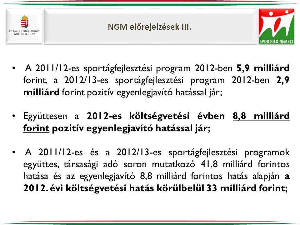 NGM előrejelzések III. • A 2011/12-es sportágfejlesztési program 2012-ben 5,9 milliárd forint, a 2012/13-es sportágfejlesztési program 2012-ben 2,9 mi