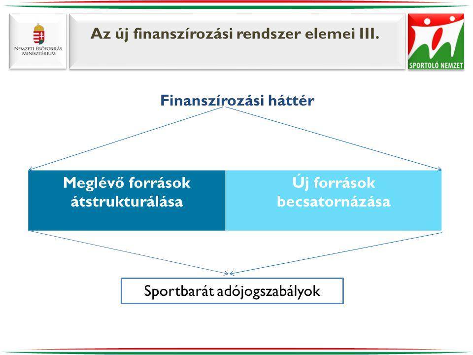 Az új finanszírozási rendszer elemei III. Finanszírozási háttér Meglévő források átstrukturálása Új források becsatornázása Sportbarát adójogszabályok