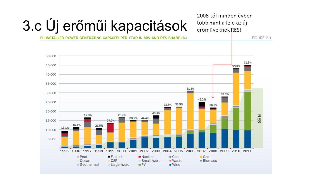 2008-tól minden évben több mint a fele az új erőműveknek RES! 3.c Új erőműi kapacitások