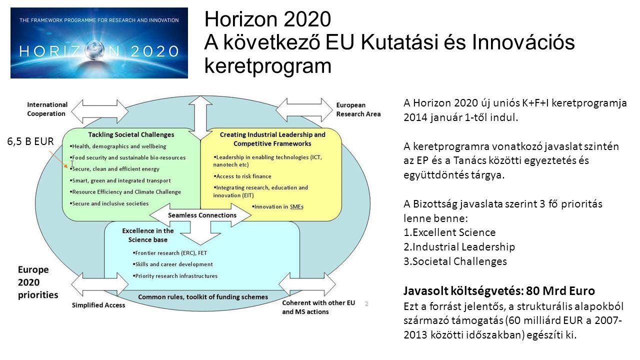 Horizon 2020 A következő EU Kutatási és Innovációs keretprogram A Horizon 2020 új uniós K+F+I keretprogramja 2014 január 1-től indul. A keretprogramra