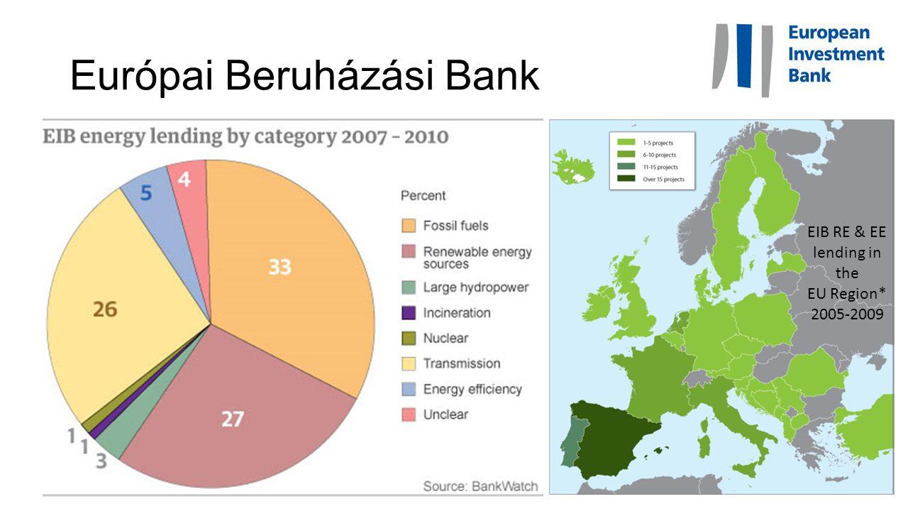 Európai Beruházási Bank EIB RE & EE lending in the EU Region* 2005-2009