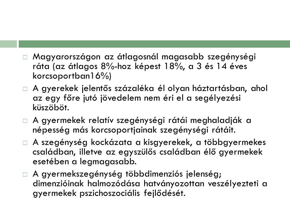  Magyarországon az átlagosnál magasabb szegénységi ráta (az átlagos 8%-hoz képest 18%, a 3 és 14 éves korcsoportban16%)  A gyerekek jelentős százalé