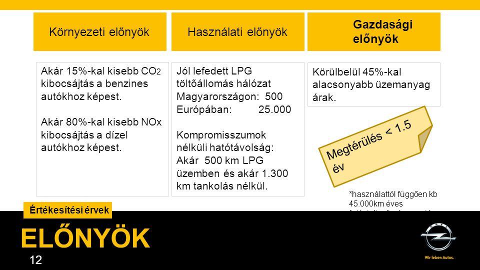 AGENDA. 12 Értékesítési érvek ELŐNYÖK Környezeti előnyökHasználati előnyök Akár 15%-kal kisebb CO 2 kibocsájtás a benzines autókhoz képest. Akár 80%-k