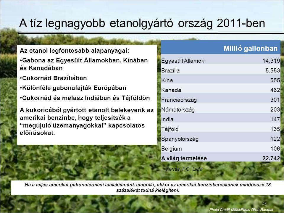 27 A tíz legnagyobb etanolgyártó ország 2011-ben Millió gallonban Egyesült Államok14,319 Brazília5,553 Kína555 Kanada462 Franciaország301 Németország203 India147 Tájföld135 Spanyolország122 Belgium106 A világ termelése22,742 Az etanol legfontosabb alapanyagai: •Gabona az Egyesült Államokban, Kínában és Kanadában •Cukornád Brazíliában •Különféle gabonafajták Európában •Cukornád és melasz Indiában és Tájföldön A kukoricából gyártott etanolt belekeverik az amerikai benzinbe, hogy teljesítsék a megújuló üzemanyagokkal kapcsolatos előírásokat.