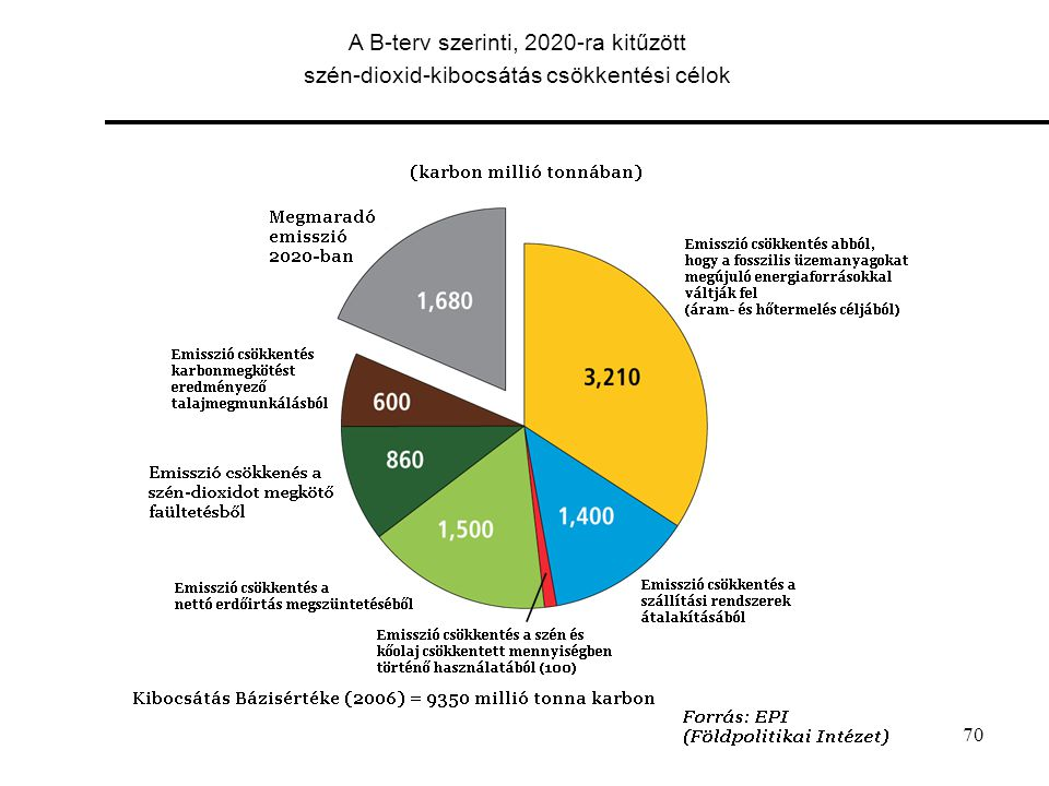 70 A B-terv szerinti, 2020-ra kitűzött szén-dioxid-kibocsátás csökkentési célok