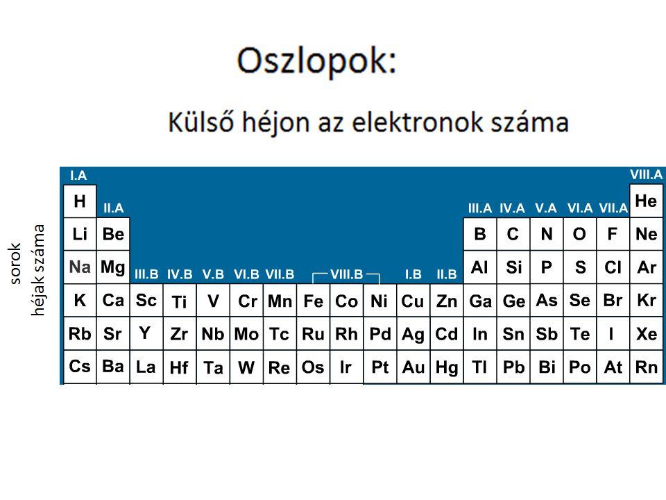 Kémiai kötések: Legkisebb energiaállapot: Ionos kötés: •0 elektron a külső héjon  lead elektront ≤4 o + ion •8 (2) elektron a külső héjon (nemes gáz)  felvesz elektront ≥4 o - ion Na  I.