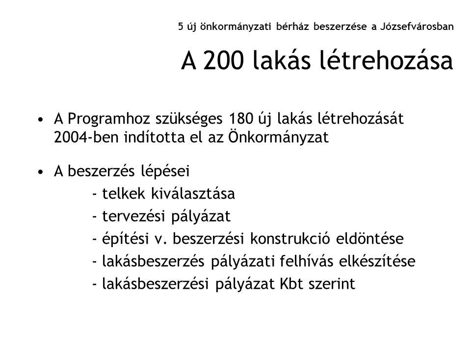 5 új önkormányzati bérház beszerzése a Józsefvárosban •A Programhoz szükséges 180 új lakás létrehozását 2004-ben indította el az Önkormányzat •A besze
