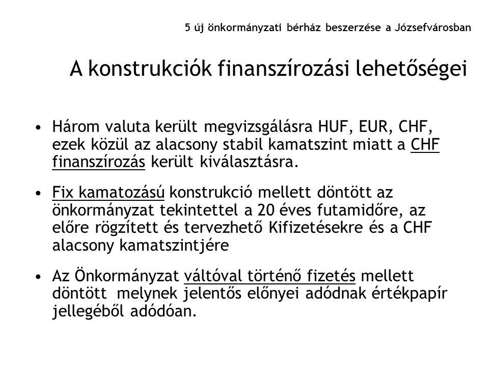 5 új önkormányzati bérház beszerzése a Józsefvárosban •Három valuta került megvizsgálásra HUF, EUR, CHF, ezek közül az alacsony stabil kamatszint miat