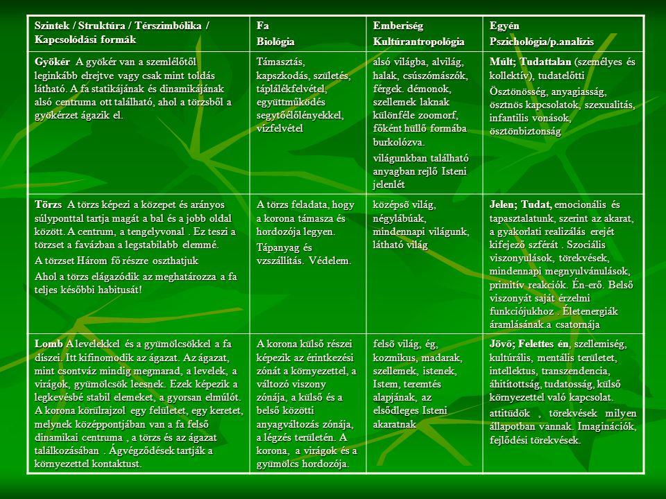 Szintek / Struktúra / Térszimbólika / Kapcsolódási formák FaBiológiaEmberiségKultúrantropológiaEgyén Pszichológia/p.analízis Gyökér A gyökér van a sze