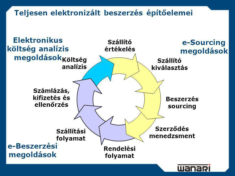 Elektronikus rendszerek hozzáadott értéke Termékek köre NAGY KÖZEPES KIS NAGY KIS KÖZEPES DirektIndirekt Szolgálta- tások Folyamat lépései 1.Költség analízis 2.Szállító értékelés 3.Szállító kiválasztás 4.Beszerzés sourcing 5.Szerződés menedzsment 6.Rendelési folyamat 7.Szállítás ellenőrzés 8.Számlázás, kifizetés NAGY KÖZ.