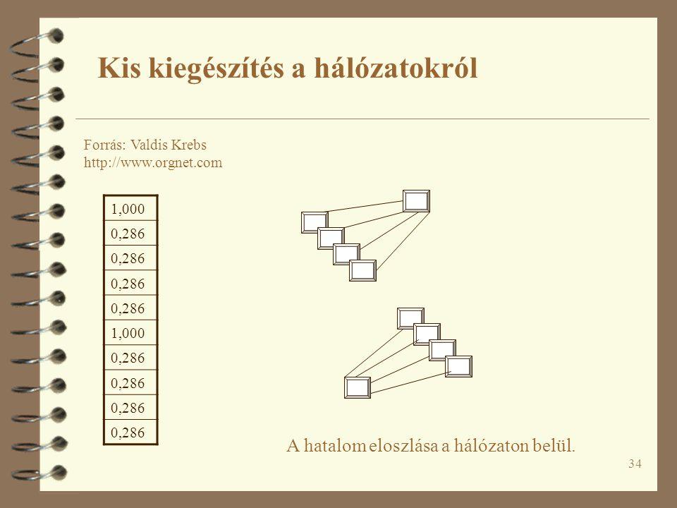 34 A hatalom eloszlása a hálózaton belül. Kis kiegészítés a hálózatokról Forrás: Valdis Krebs http://www.orgnet.com 1,000 0,286 1,000 0,286