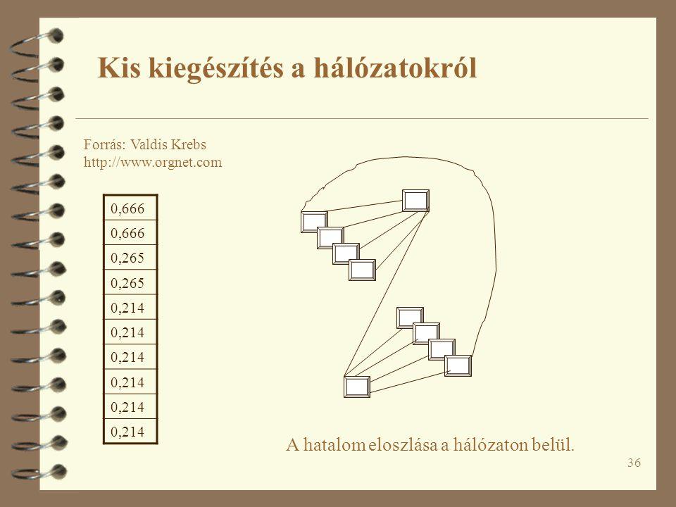 36 A hatalom eloszlása a hálózaton belül. Kis kiegészítés a hálózatokról Forrás: Valdis Krebs http://www.orgnet.com 0,666 0,265 0,214