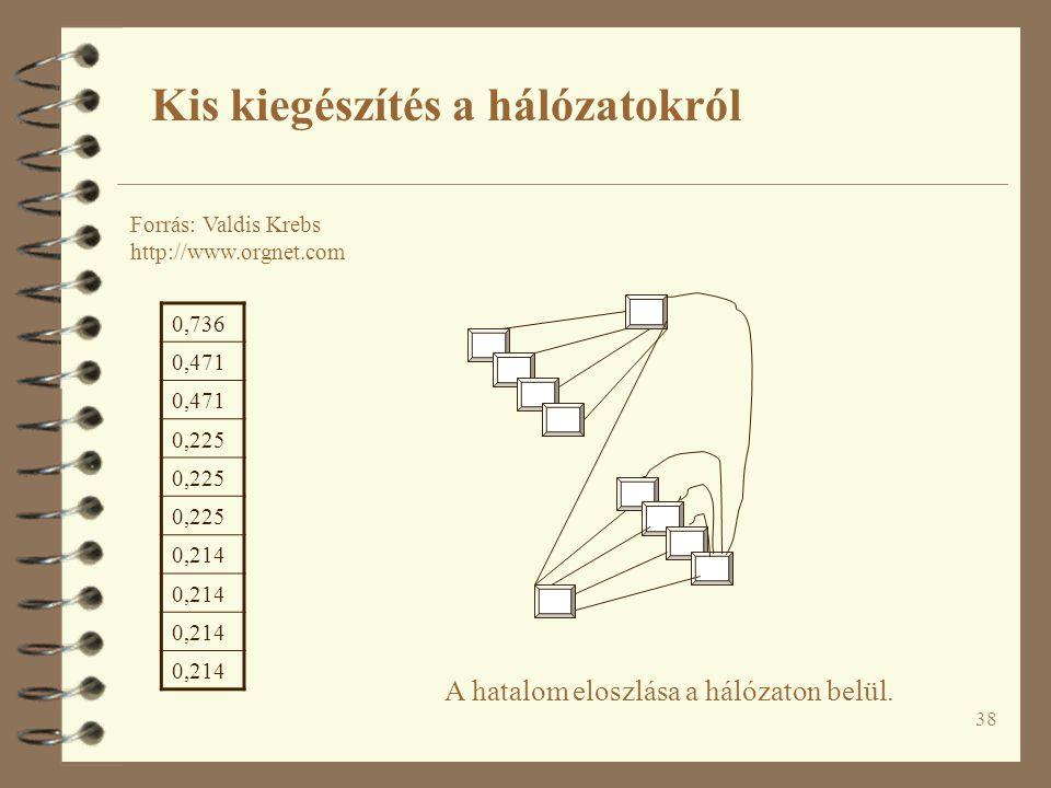 38 A hatalom eloszlása a hálózaton belül. Kis kiegészítés a hálózatokról Forrás: Valdis Krebs http://www.orgnet.com 0,736 0,471 0,225 0,214