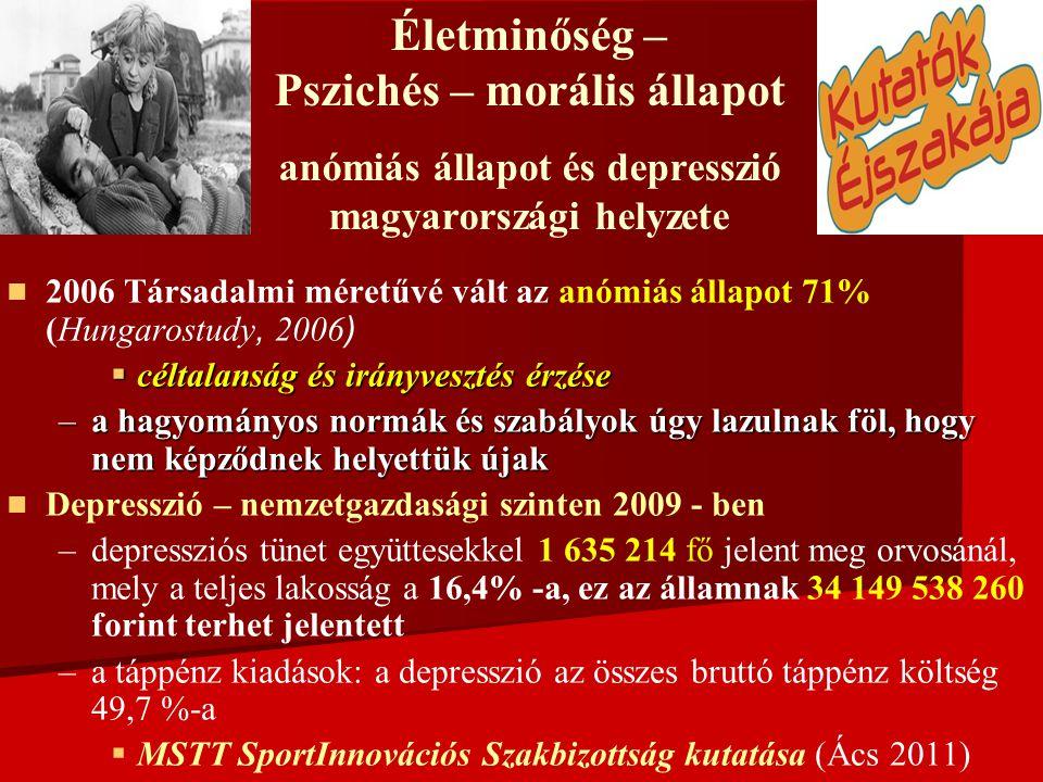 Életminőség – Pszichés – morális állapot anómiás állapot és depresszió magyarországi helyzete   2006 Társadalmi méretűvé vált az anómiás állapot 71% ( Hungarostudy, 2006)  céltalanság és irányvesztés érzése –a hagyományos normák és szabályok úgy lazulnak föl, hogy nem képződnek helyettük újak   Depresszió – nemzetgazdasági szinten 2009 - ben – –depressziós tünet együttesekkel 1 635 214 fő jelent meg orvosánál, mely a teljes lakosság a 16,4% -a, ez az államnak 34 149 538 260 forint terhet jelentett – –a táppénz kiadások: a depresszió az összes bruttó táppénz költség 49,7 %-a   MSTT SportInnovációs Szakbizottság kutatása (Ács 2011)