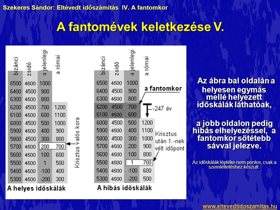 Szekeres Sándor: Eltévedt időszámítás IV. A fantomkor Az ábra bal oldalán a helyesen egymás mellé helyezett időskálák láthatóak, Az ábra bal oldalán a
