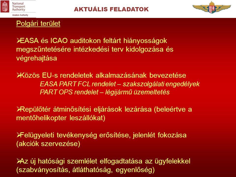 AKTUÁLIS FELADATOK Polgári terület  EASA és ICAO auditokon feltárt hiányosságok megszűntetésére intézkedési terv kidolgozása és végrehajtása  Közös