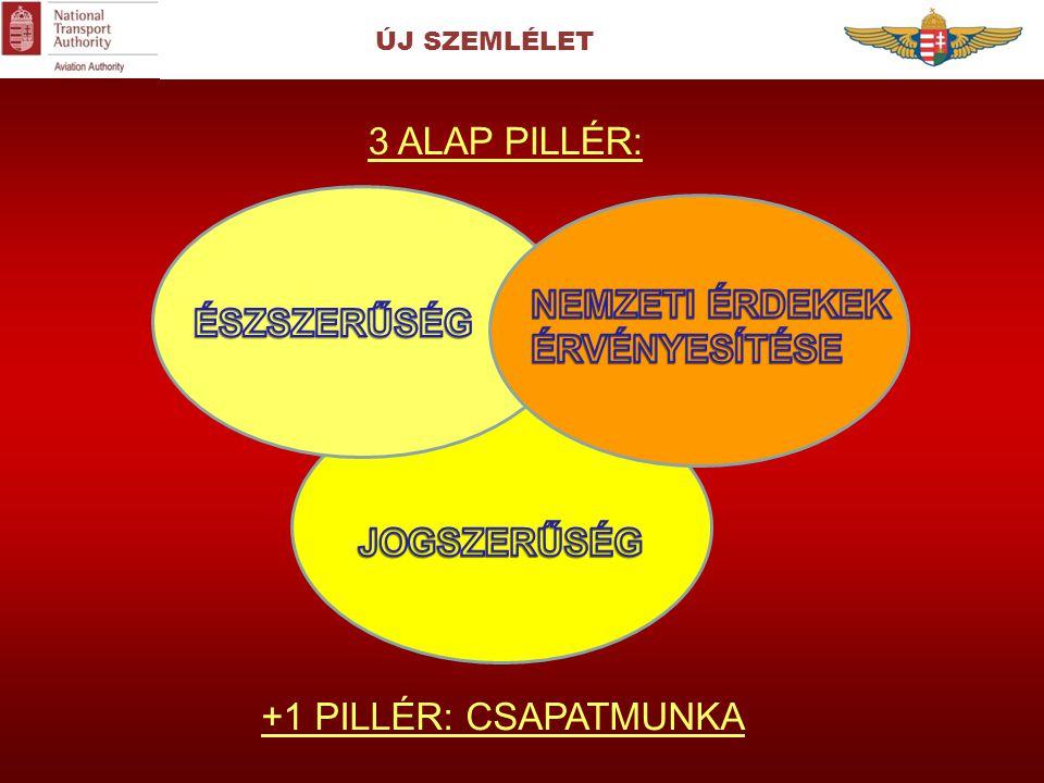 ÚJ SZEMLÉLET 3 ALAP PILLÉR: +1 PILLÉR: CSAPATMUNKA