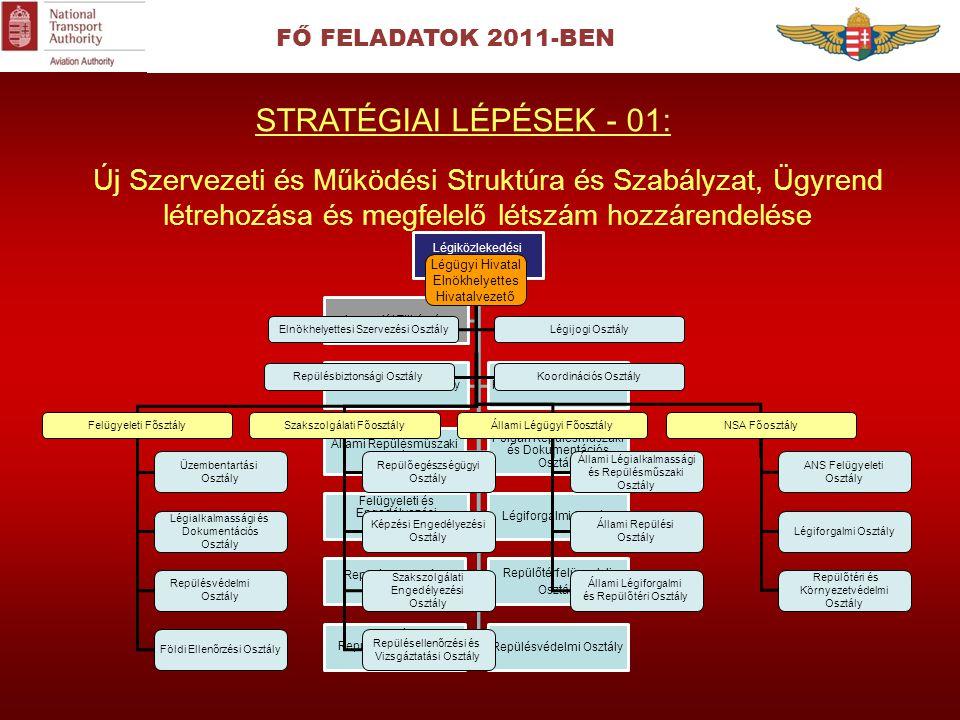 FŐ FELADATOK 2011-BEN Új Szervezeti és Működési Struktúra és Szabályzat, Ügyrend létrehozása és megfelelő létszám hozzárendelése STRATÉGIAI LÉPÉSEK -