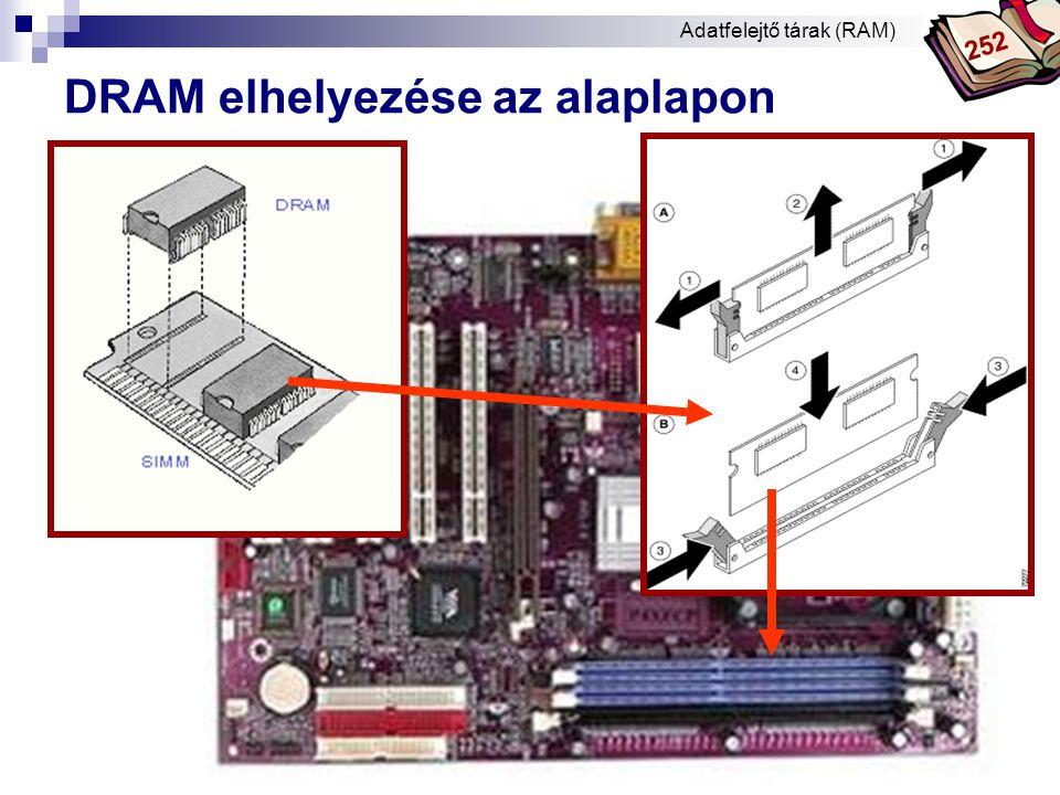 Bóta Laca DRAM fejlesztések  DRAM  FPM RAM  EDO RAM  BEDO RAM  SDRAM  DDR RAM  RDRAM (RAMBUS) .