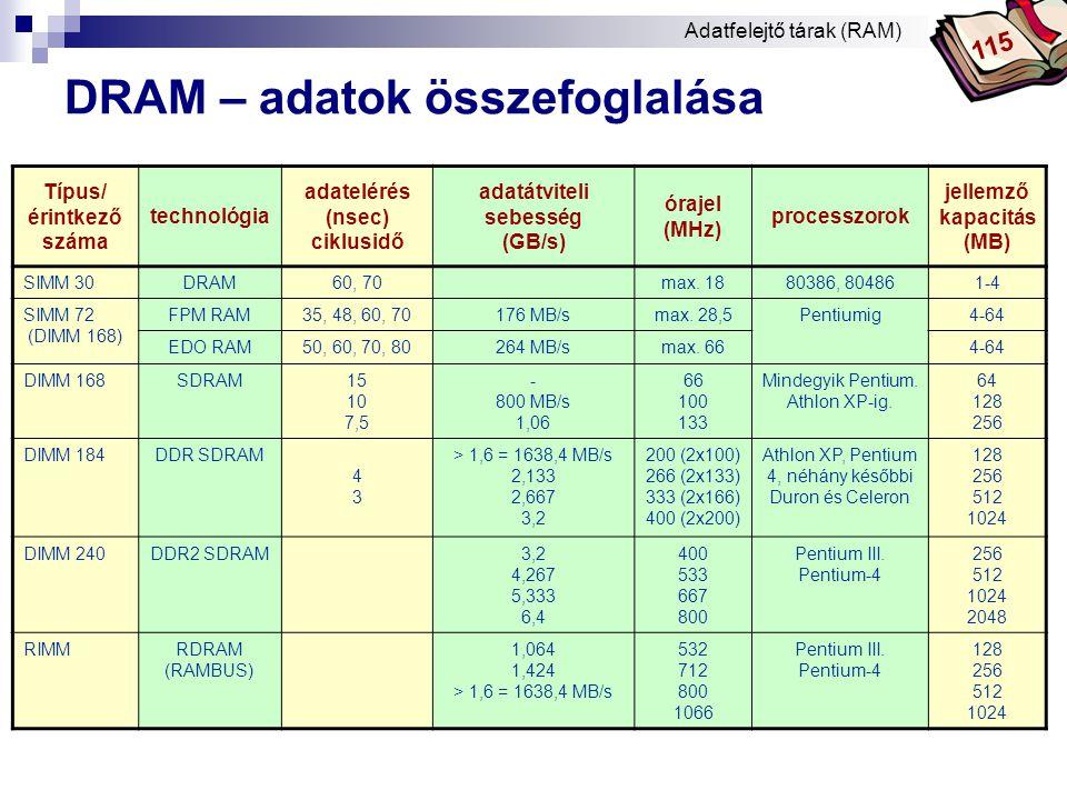 Bóta Laca DRAM – képeinek összegzése Típus/ érintkező száma technológiajellemző kép a memóriamodul érintkezőiről SIMM 30 DRAM SIMM 72 FPM RAM EDO RAM DIMM 168 SDRAM DIMM 184 DDR SDRAM RIMM 184 RDRAM (RAMBUS) Adatfelejtő tárak (RAM) 115