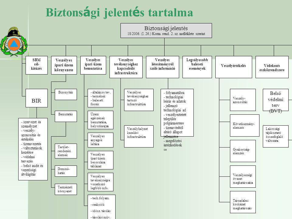 Biztons á gi jelent é s tartalma Biztonsági jelentés 18/2006. (I. 26.) Korm. rend. 2. sz. melléklete szerint SBM cél- kitűzés Veszélyes ipari üzem kör