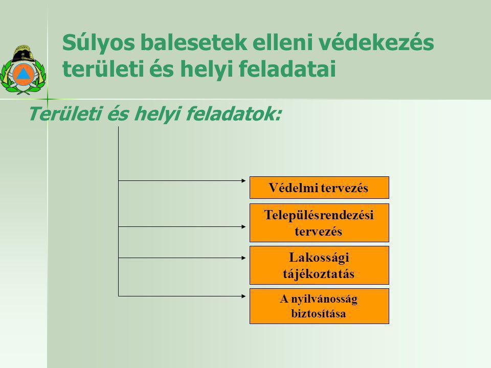 Súlyos balesetek elleni védekezés területi és helyi feladatai Területi és helyi feladatok: Védelmi tervezés Településrendezési tervezés Lakossági tájé