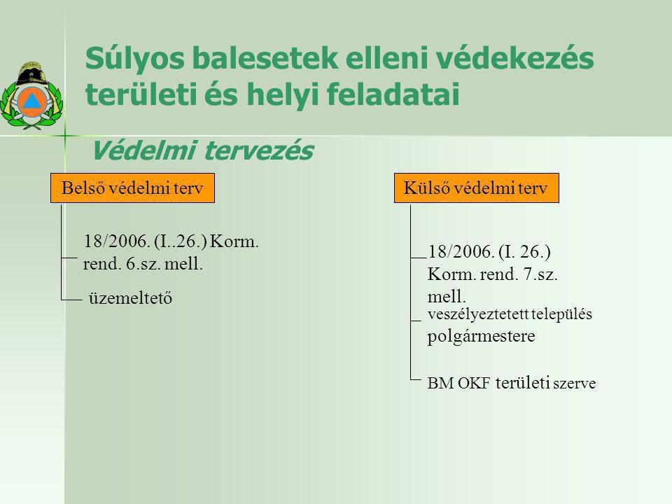 Súlyos balesetek elleni védekezés területi és helyi feladatai Védelmi tervezés Belső védelmi terv 18/2006. (I..26.) Korm. rend. 6.sz. mell. üzemeltető