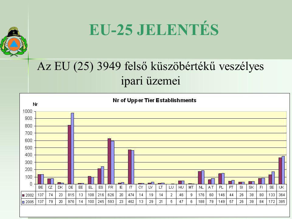 EU-25 JELENTÉS Az EU (25) 3949 felső küszöbértékű veszélyes ipari üzemei