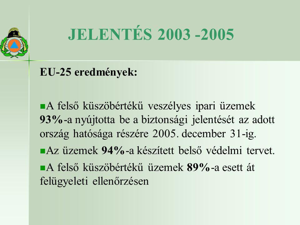 JELENTÉS 2003 -2005 EU-25 eredmények:   A felső küszöbértékű veszélyes ipari üzemek 93%-a nyújtotta be a biztonsági jelentését az adott ország hatós