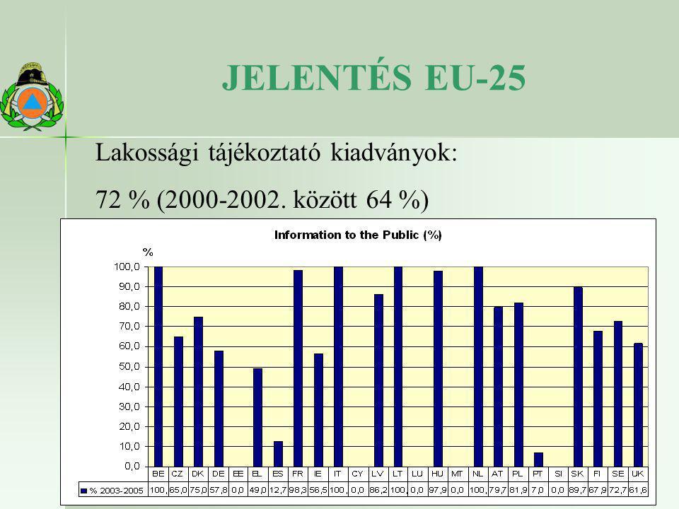 JELENTÉS EU-25 Lakossági tájékoztató kiadványok: 72 % (2000-2002. között 64 %)