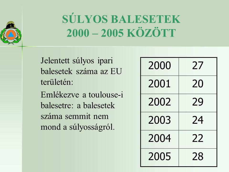 SÚLYOS BALESETEK 2000 – 2005 KÖZÖTT Jelentett súlyos ipari balesetek száma az EU területén: Emlékezve a toulouse-i balesetre: a balesetek száma semmit