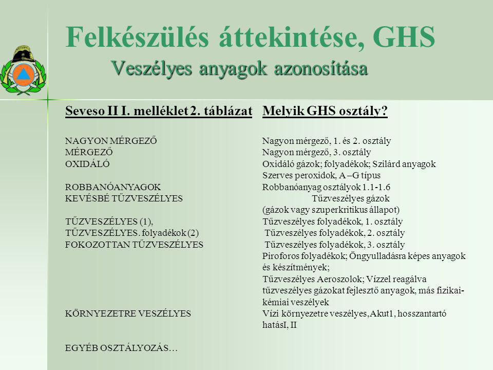 Felkészülés áttekintése, GHS Veszélyes anyagok azonosítása Seveso II I. melléklet 2. táblázat Melyik GHS osztály? NAGYON MÉRGEZŐNagyon mérgező, 1. és
