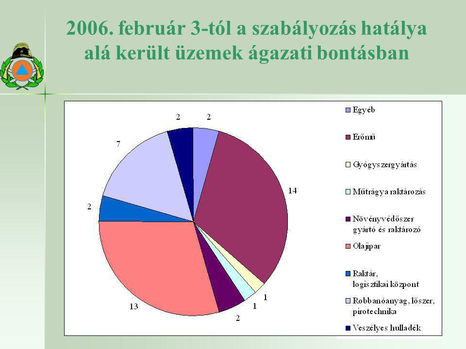 2006. február 3-tól a szabályozás hatálya alá került üzemek ágazati bontásban