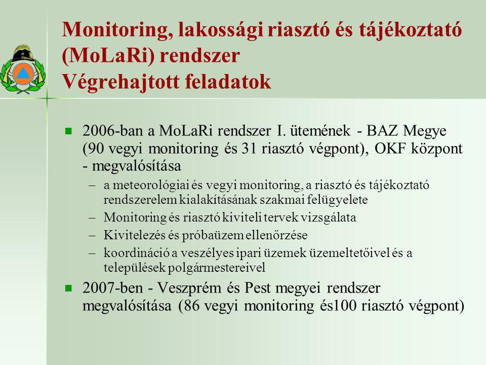 Monitoring, lakossági riasztó és tájékoztató (MoLaRi) rendszer Végrehajtott feladatok   2006-ban a MoLaRi rendszer I. ütemének - BAZ Megye (90 vegyi