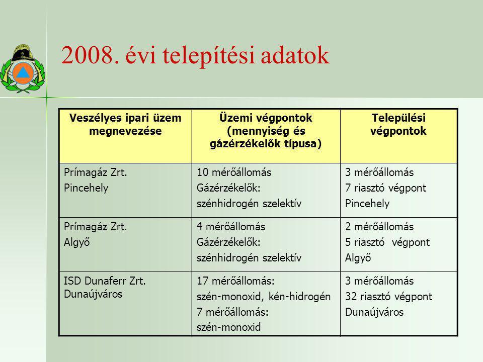 2008. évi telepítési adatok Veszélyes ipari üzem megnevezése Üzemi végpontok (mennyiség és gázérzékelők típusa) Települési végpontok Prímagáz Zrt. Pin