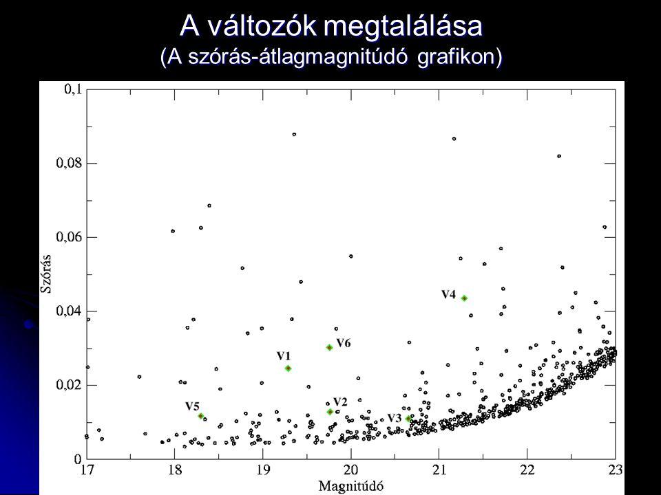 A változók megtalálása (A szórás-átlagmagnitúdó grafikon)