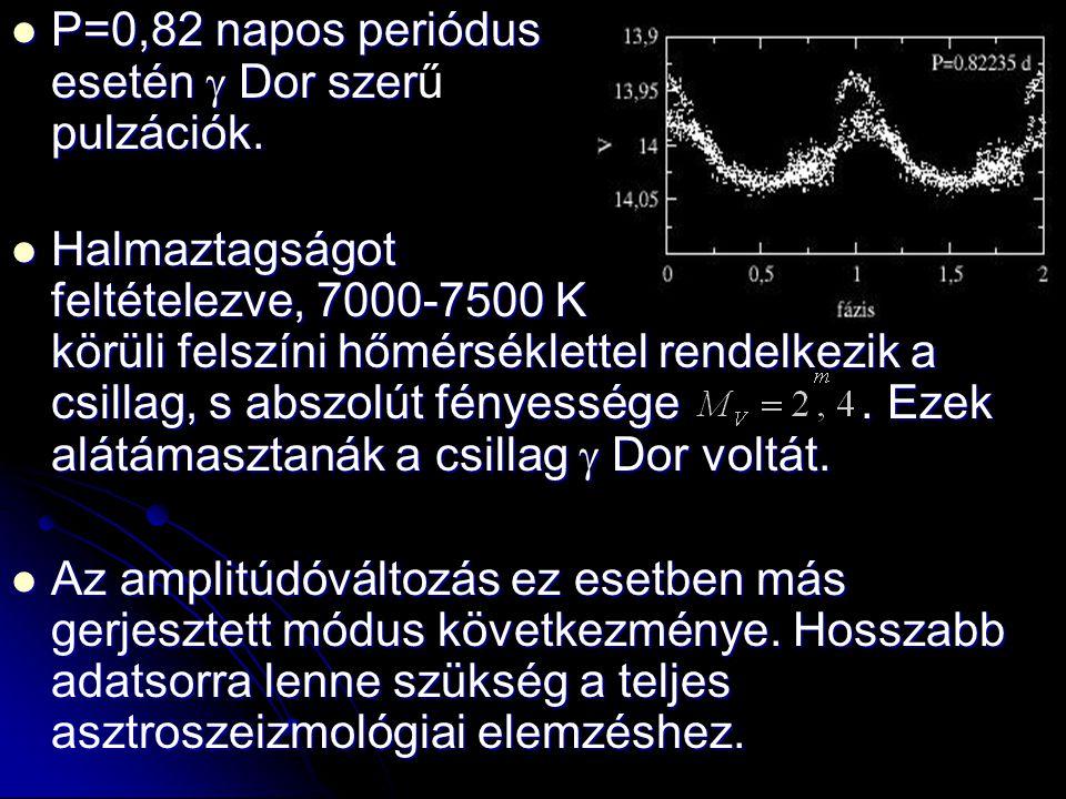  P=0,82 napos periódus esetén  Dor szer pulzációk.  P=0,82 napos periódus esetén  Dor szerű pulzációk.  Halmaztagságot feltételezve, 7000-7500 K
