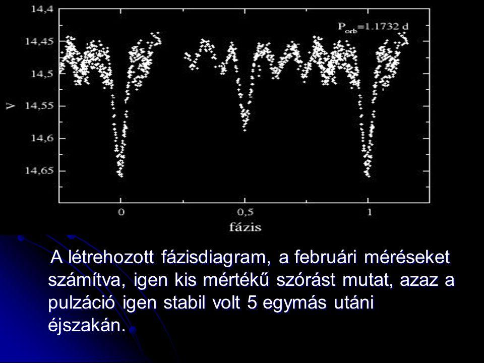 A létrehozott fázisdiagram, a februári méréseket számítva, igen kis mértékű szórást mutat, azaz a pulzáció igen stabil volt 5 egymás utáni éjszakán. A