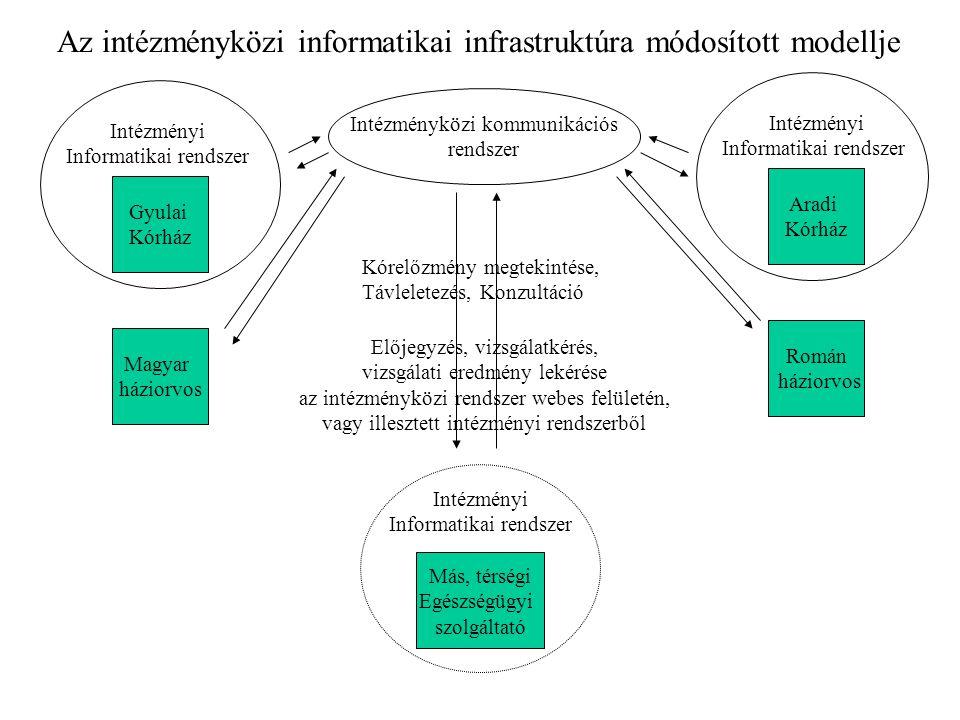 Az intézményközi informatikai infrastruktúra módosított modellje Gyulai Kórház Intézményi Informatikai rendszer Aradi Kórház Intézményi Informatikai r