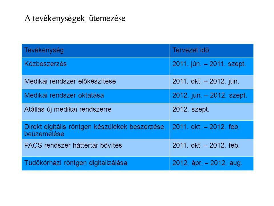 A tevékenységek ütemezése TevékenységTervezet idő Közbeszerzés2011. jún. – 2011. szept. Medikai rendszer előkészítése2011. okt. – 2012. jún. Medikai r