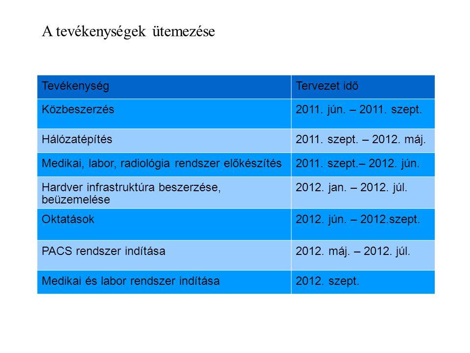 A tevékenységek ütemezése TevékenységTervezet idő Közbeszerzés2011. jún. – 2011. szept. Hálózatépítés2011. szept. – 2012. máj. Medikai, labor, radioló