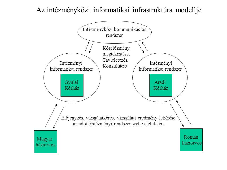 Az intézményközi informatikai infrastruktúra modellje Gyulai Kórház Intézményi Informatikai rendszer Aradi Kórház Intézményi Informatikai rendszer Int