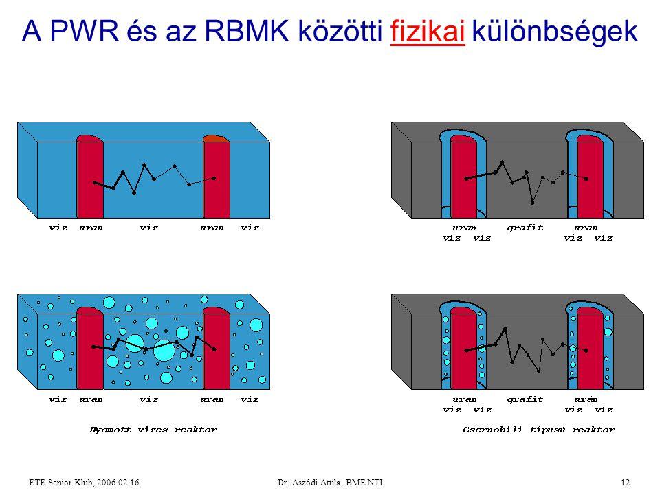 Dr. Aszódi Attila, BME NTI12ETE Senior Klub, 2006.02.16. A PWR és az RBMK közötti fizikai különbségek