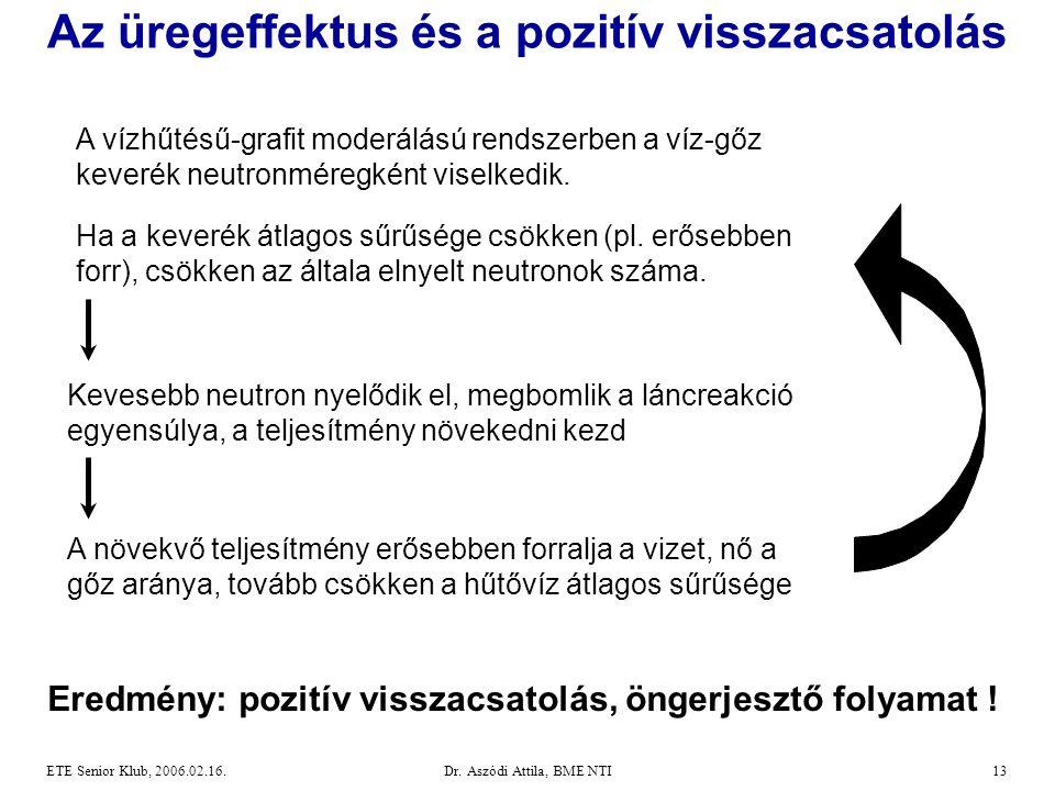 Dr. Aszódi Attila, BME NTI13ETE Senior Klub, 2006.02.16. Az üregeffektus és a pozitív visszacsatolás A vízhűtésű-grafit moderálású rendszerben a víz-g