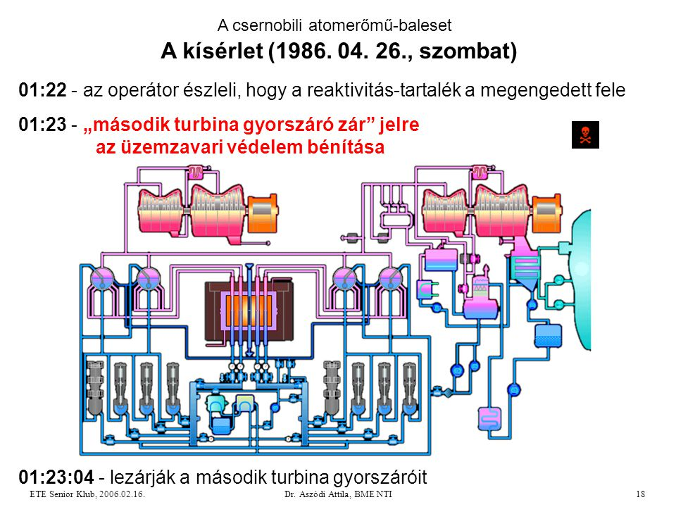 """Dr. Aszódi Attila, BME NTI18ETE Senior Klub, 2006.02.16. A csernobili atomerőmű-baleset A kísérlet (1986. 04. 26., szombat) 01:23 - """"második turbina g"""