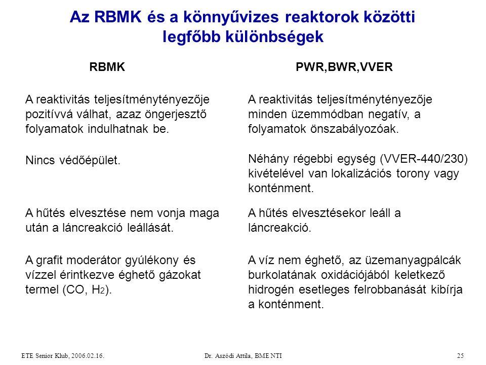 Dr. Aszódi Attila, BME NTI25ETE Senior Klub, 2006.02.16. Az RBMK és a könnyűvizes reaktorok közötti legfőbb különbségek RBMKPWR,BWR,VVER A reaktivitás